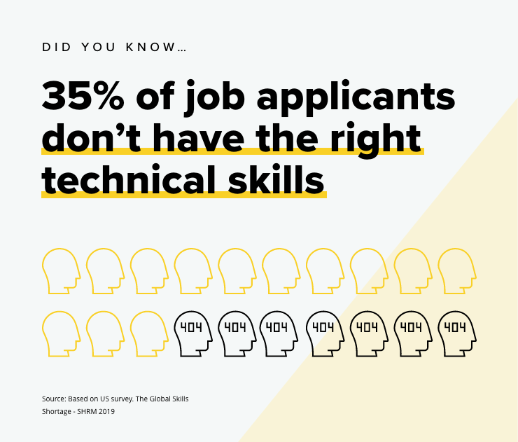 Job applicants don't have the right technical skills