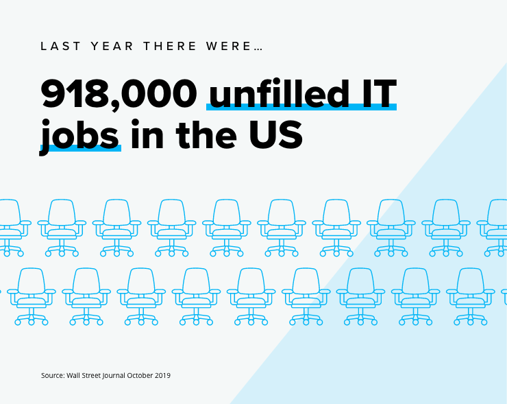 unfilled it jobs in US