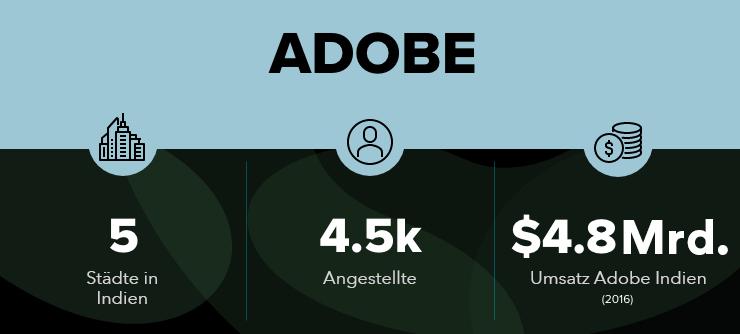 Adobe in Bangalore