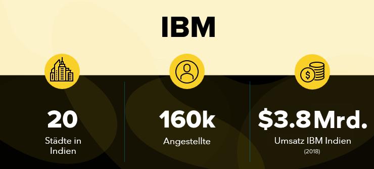 IBM in Indien
