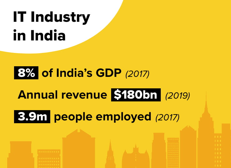 IT industry in India infographic
