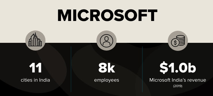 Microsoft facts infographic
