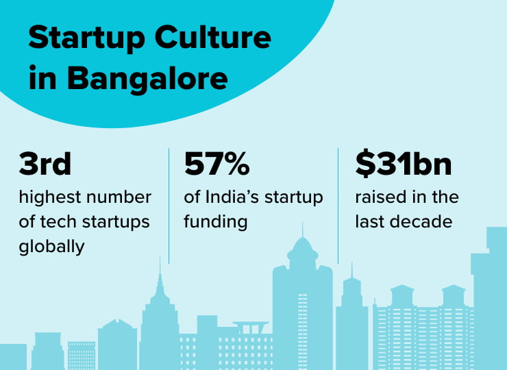 Startup culture in Bangalore facts infographic