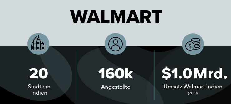 F&E von Walmart