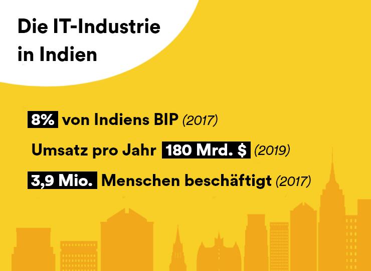 IT-Industrie in Indien