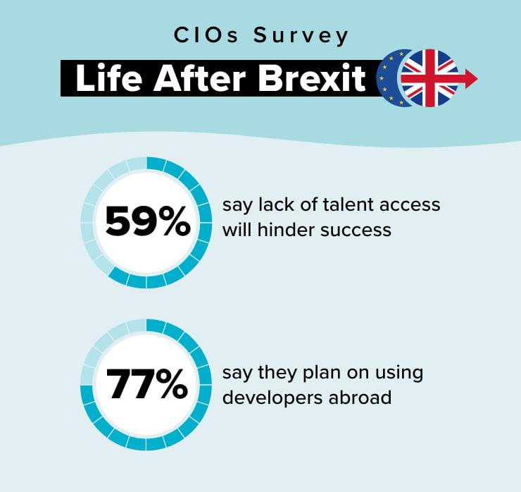 Life after Brexit survey