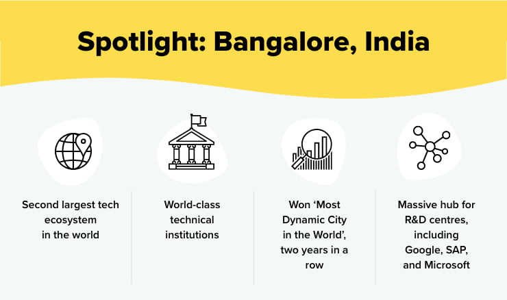 Bangalore India facts infographic
