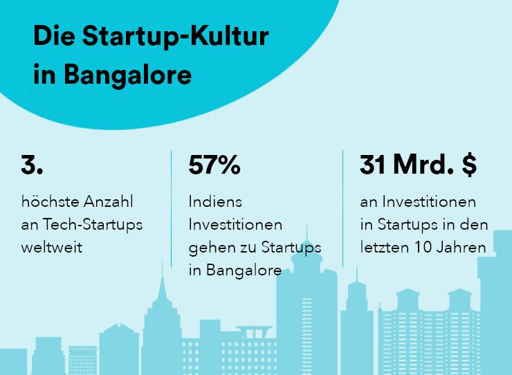 Startup-Kultur in Bangalore