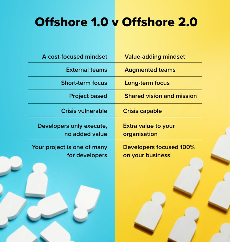 Offshore 1.0 vs Offshore 2.0 facts infographic
