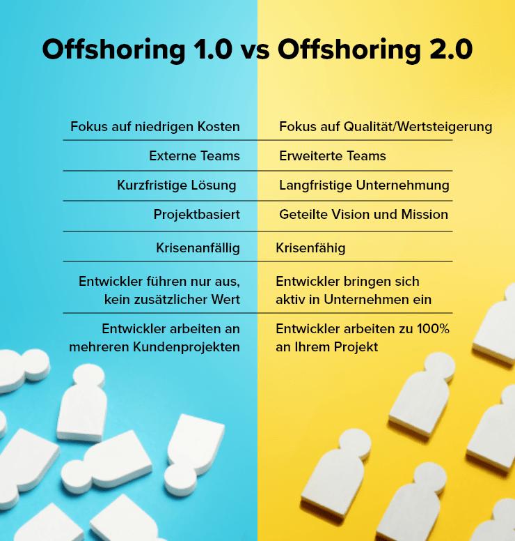 Offshoring 1.0 vs. Offshoring 2.0