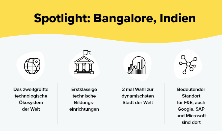 Offshoring in Bangalore, Indien