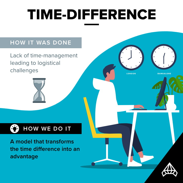 Time difference project management infographic