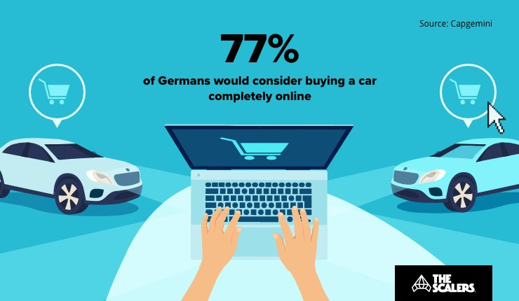 Buying a car online digital acceleration