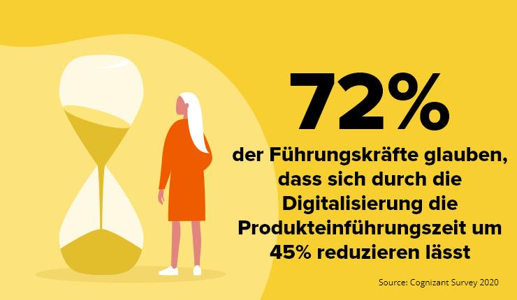 digitale Geschäftsmodelle Produkteinführungszeit