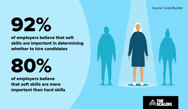 Employers Believe that soft skills are important