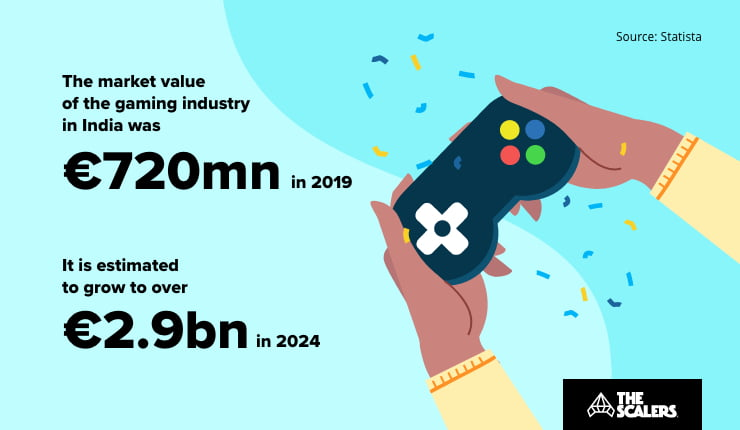 Gaming industry market value India