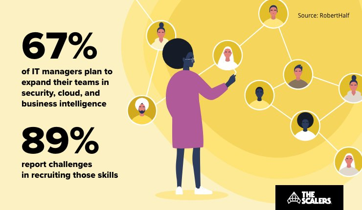 IT Managers plan to expand their teams