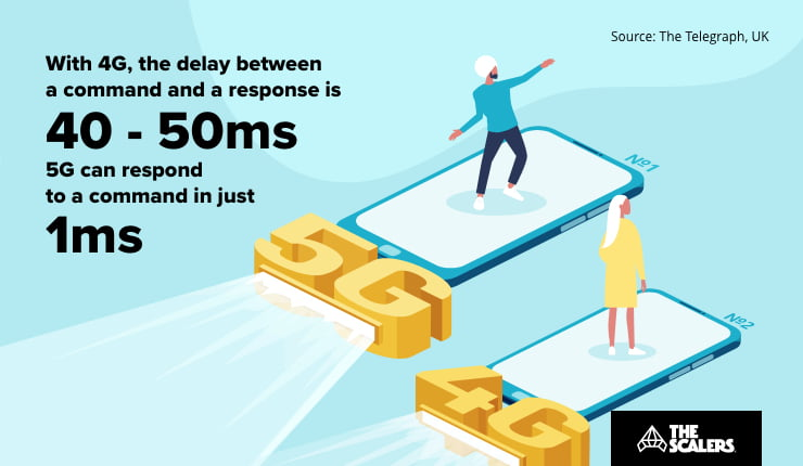5G can respond to a command in just 1ms