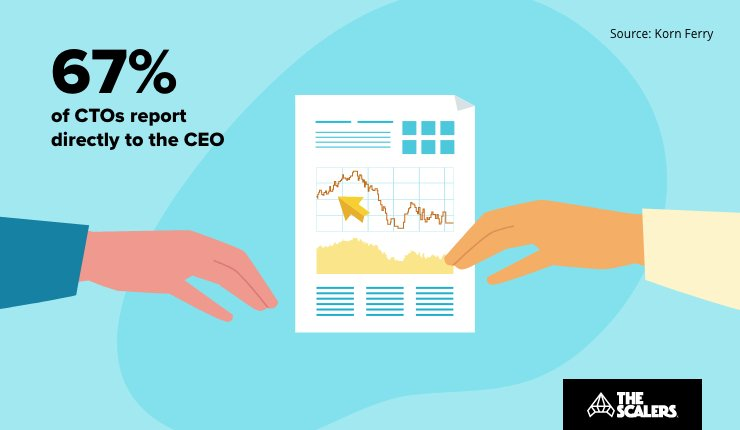 67% CTOs reports directly to the CEO