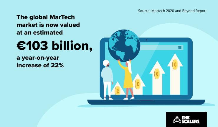 marketing technology industry