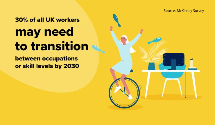 Uk Workers may need to transition