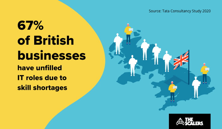 British business have unfilled it roles due to skill shortage