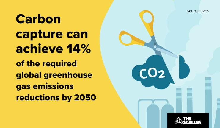 Carbon can achieve global greehouse gas emission