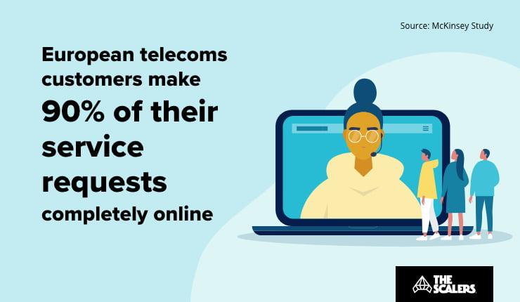 European telecom customers