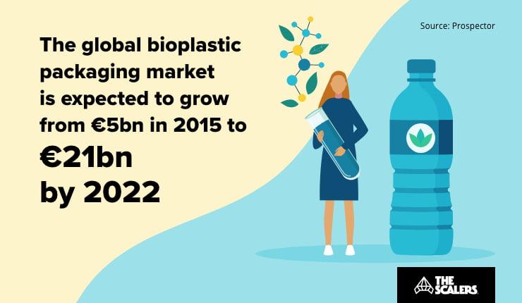 Global bioplastic packaging market