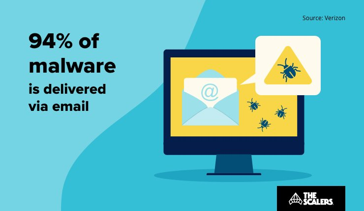Malware is delivered via email