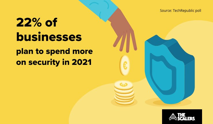 Businesses plan to spend more money on security