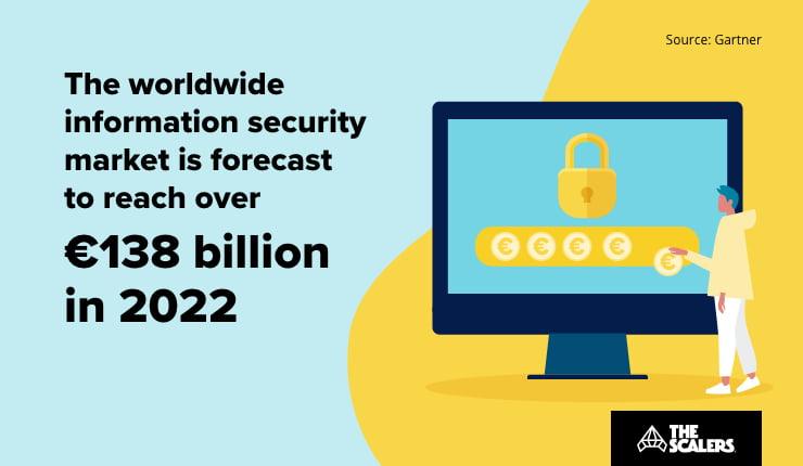 Worldwide information security