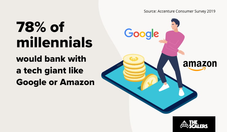 banking in the millennial age
