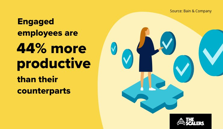 Engaged employees are more productive