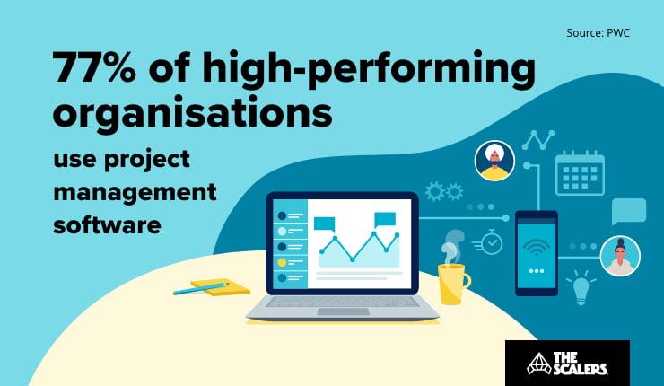 High performing organisations