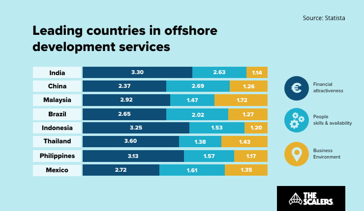 Leading countries in offshore development