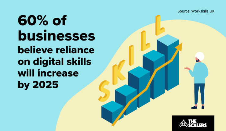 Businesses believe reliance on digital skills will increase