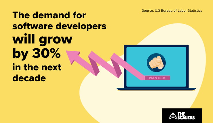 demand for software developers
