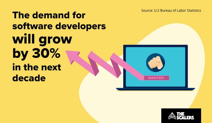 demand for software developers
