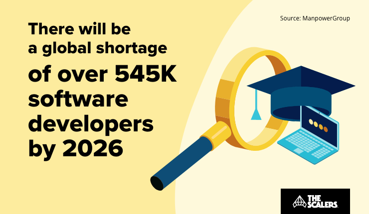 Global shortage of software developers