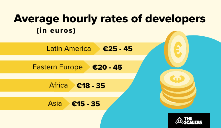 hourly rates of developers