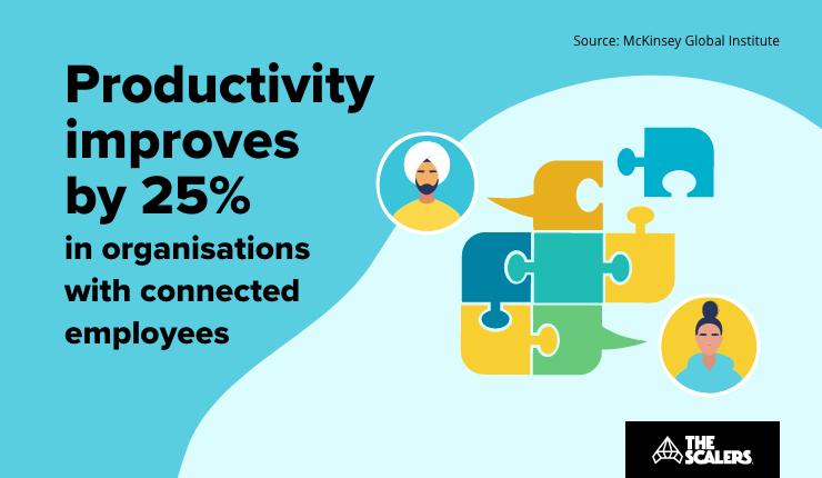 Productivity improves