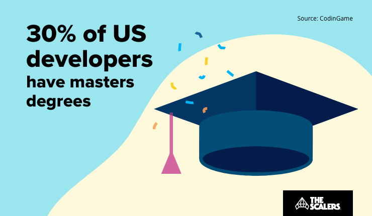 US developers have masters degrees