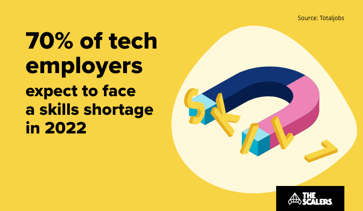 70% tech employers expect to face skills shortage