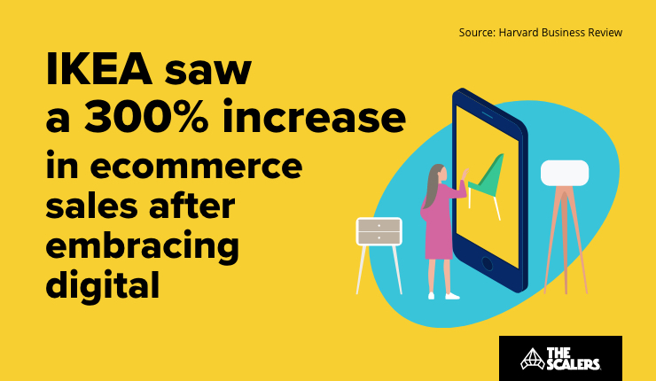 Increase in ecommerce sales after embracing digital