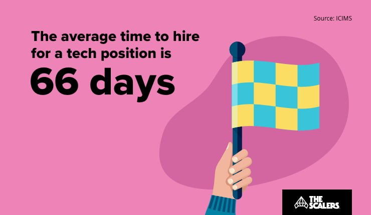 Average time to hire a tech position